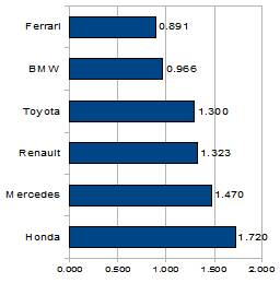 -Formula 1  - Season 2010 - - th 58478 Ferrari finances225 512363 fe09d5024530eef 122 534lo